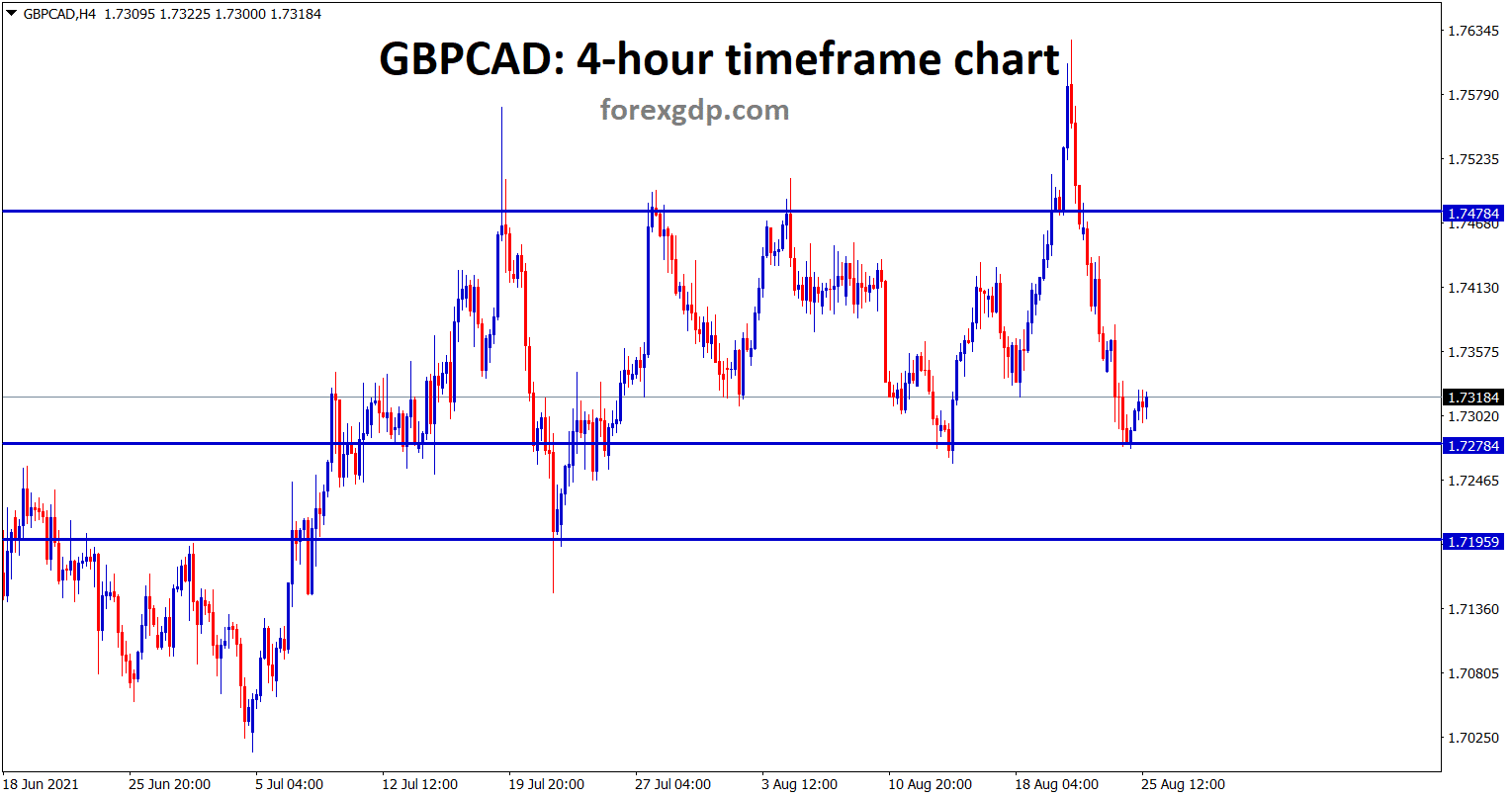 GBPCAD bounces back from the minor support area currently market is ranging