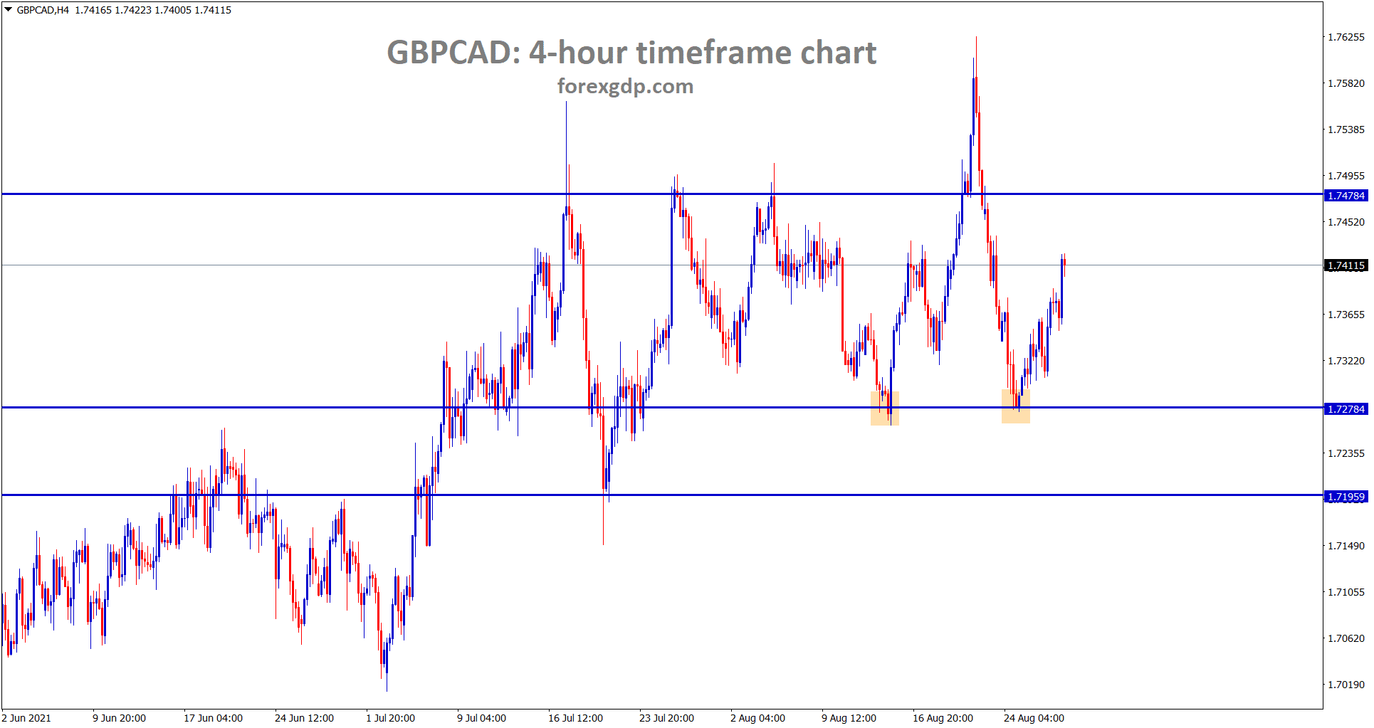GBPCAD bounces back harder after hitting the support area however price is ranging between the support and resistance areas