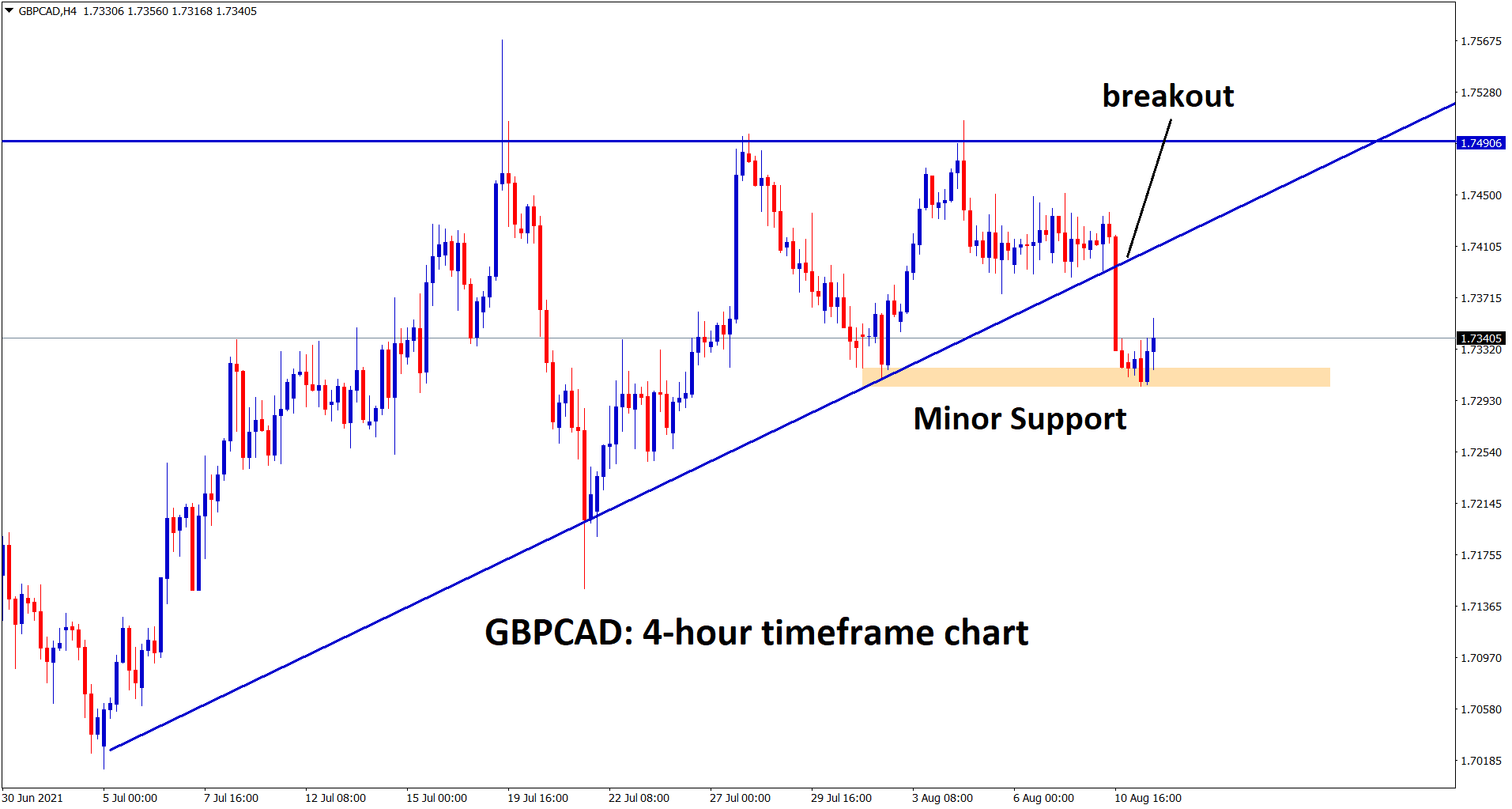 GBPCAD broken the ascending triangle and standing now at the minor support