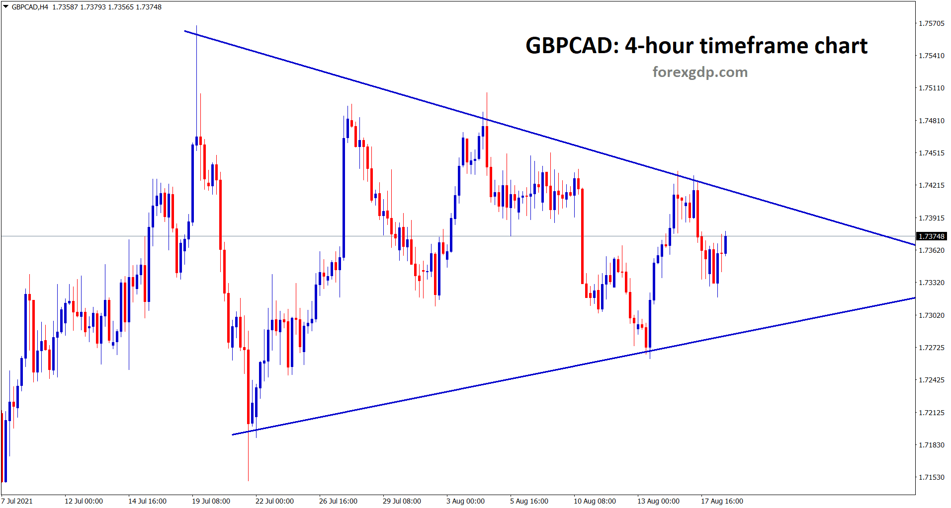 GBPCAD has formed a symmetrical triangle pattern market going to break this triangle soon as it getting narrower.