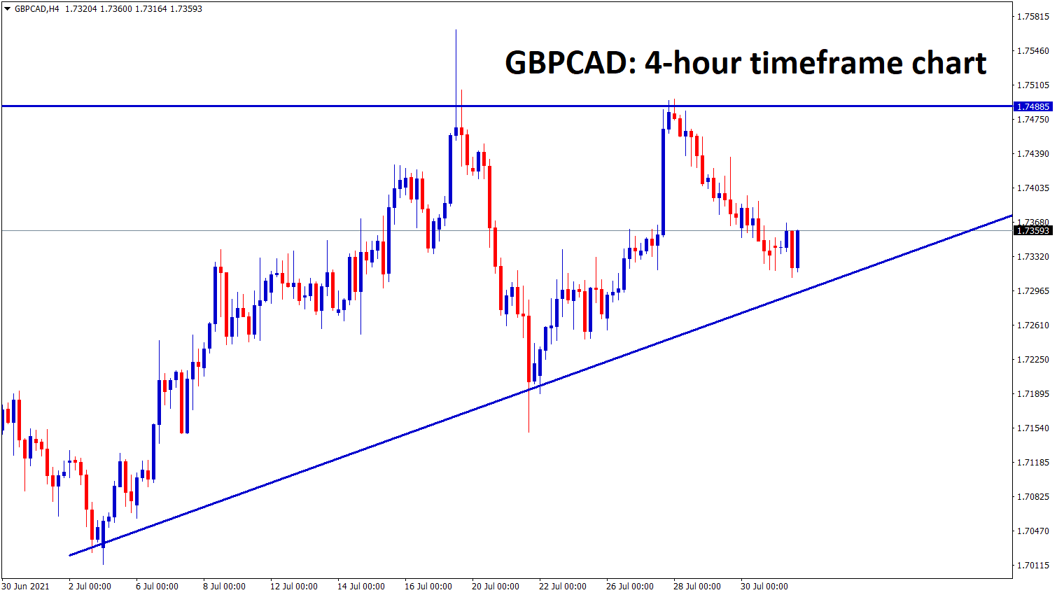 GBPCAD has formed an Ascending Triangle pattern in the h4