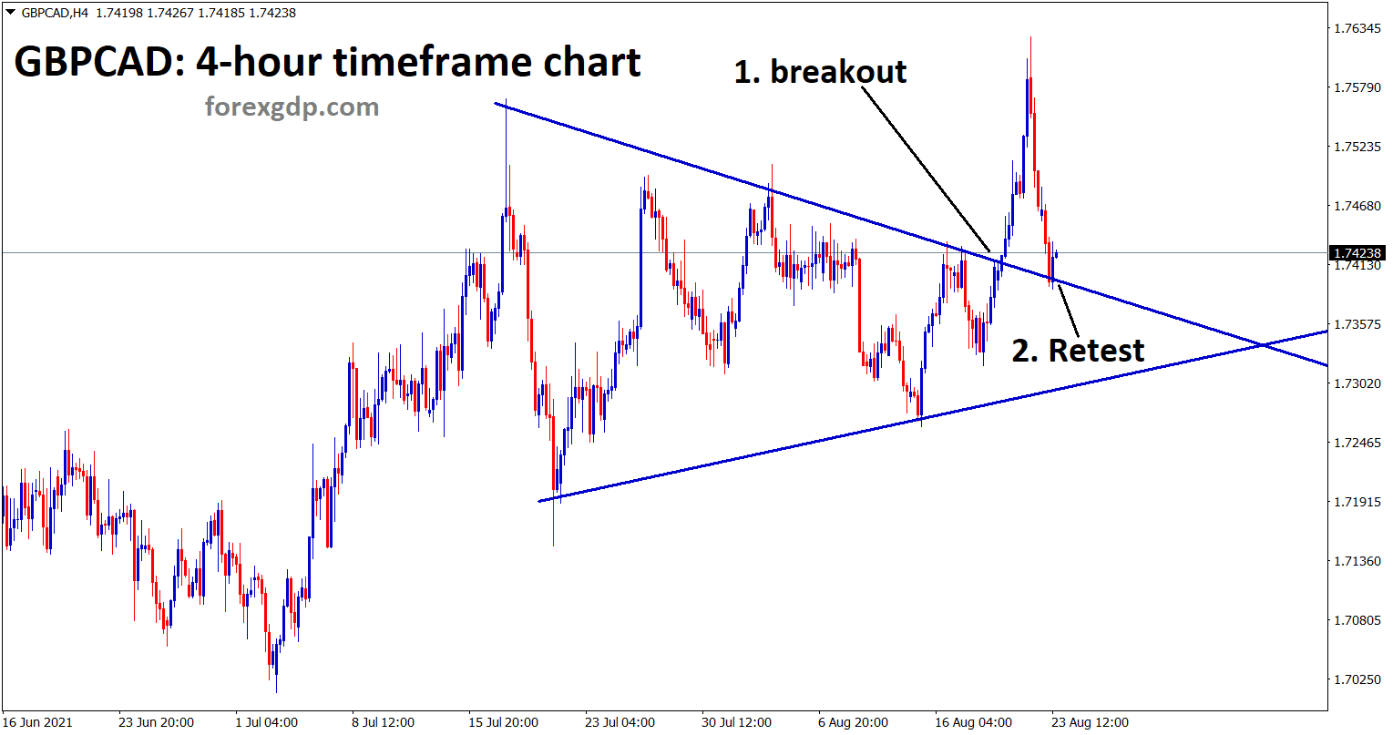 GBPCAD hits the retest area of the symmetrical Triangle pattern