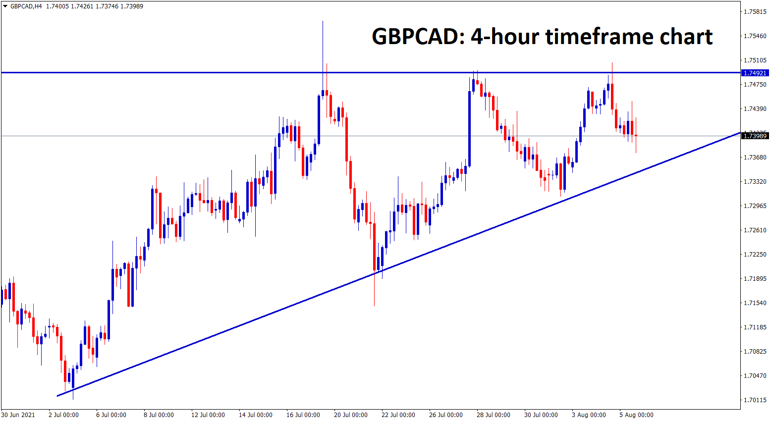 GBPCAD is moving in an Ascending Triangle Pattern wait for the breakout from this pattern
