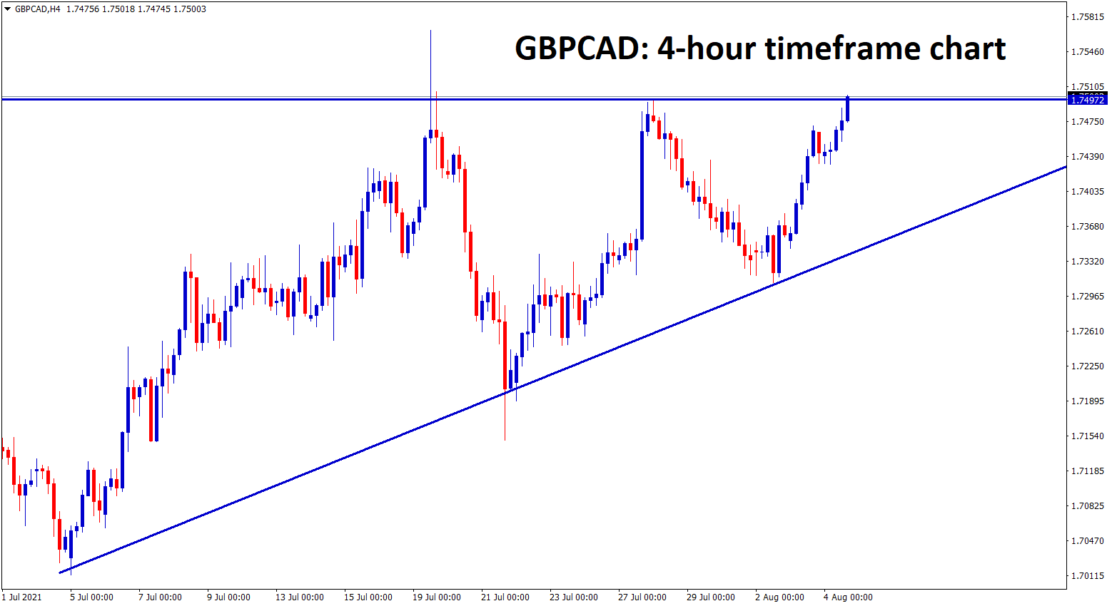 GBPCAD is now at the top level of the Ascending Triangle pattern wait for breakout from this pattern