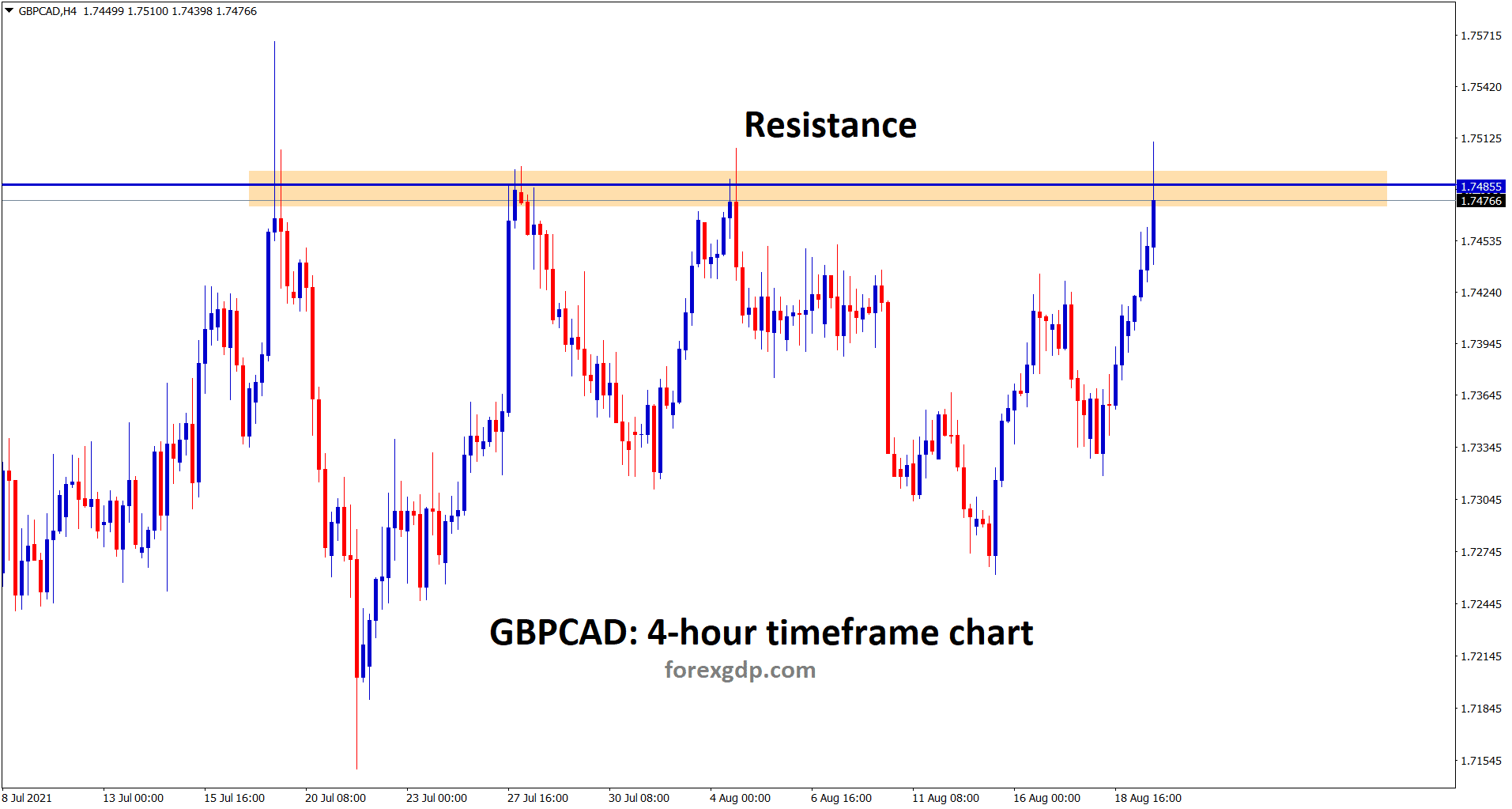 GBPCAD reached the resistance area again for the 4th time wait for breakout or reversal