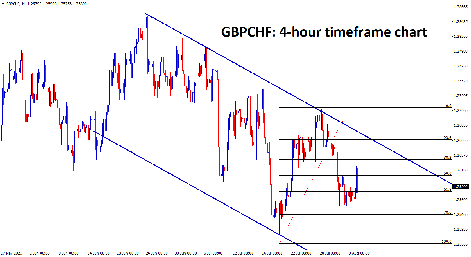 GBPCHF has retraced until 78 from the recent high in an descending channel range