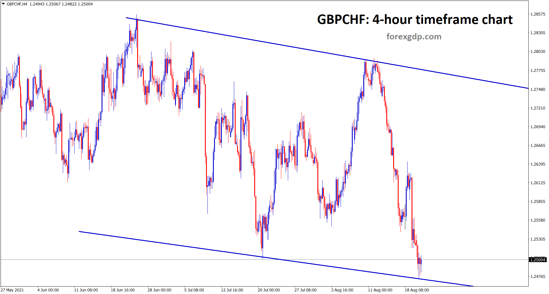 GBPCHF hits the lower low of the descending channel wait for reversal or breakout.