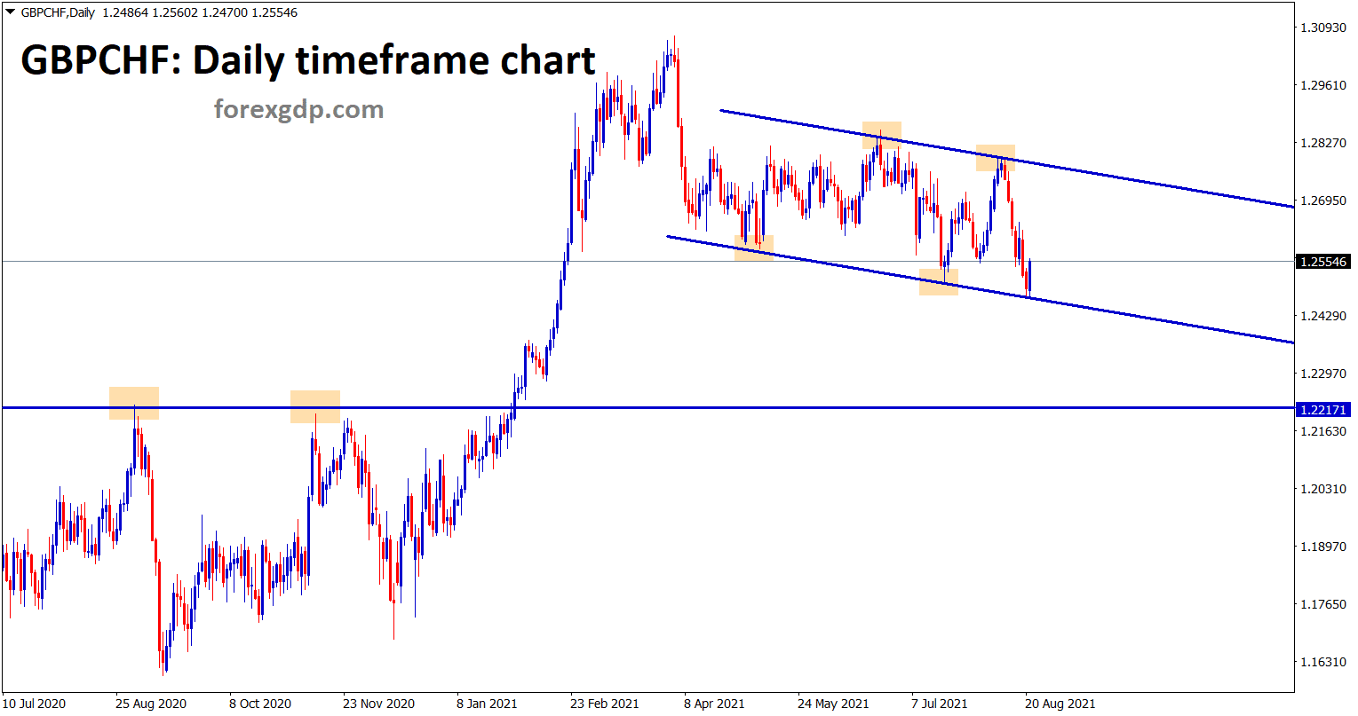 GBPCHF is moving between the minor channel ranges