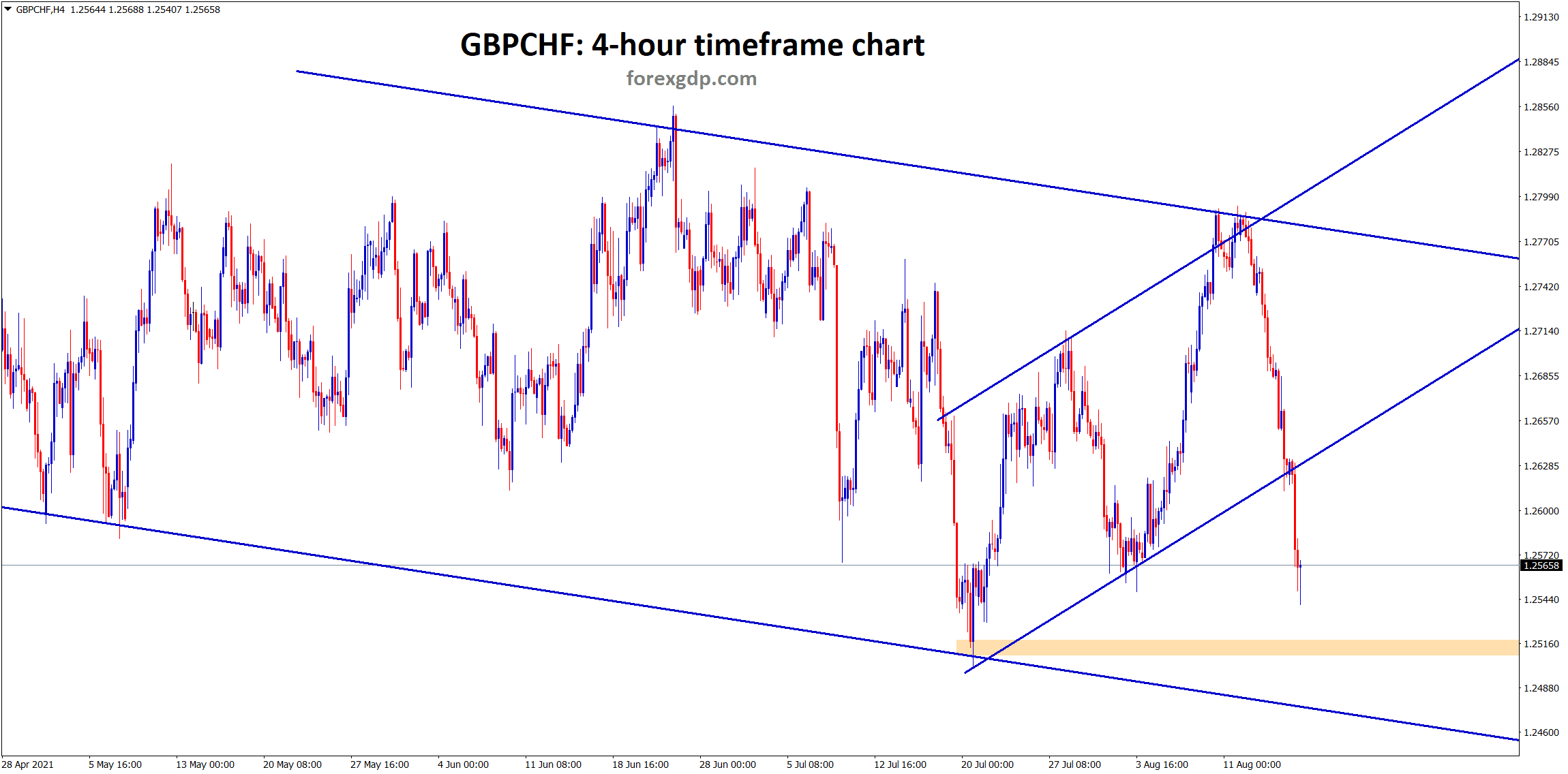 GBPCHF is moving in a downtrend range