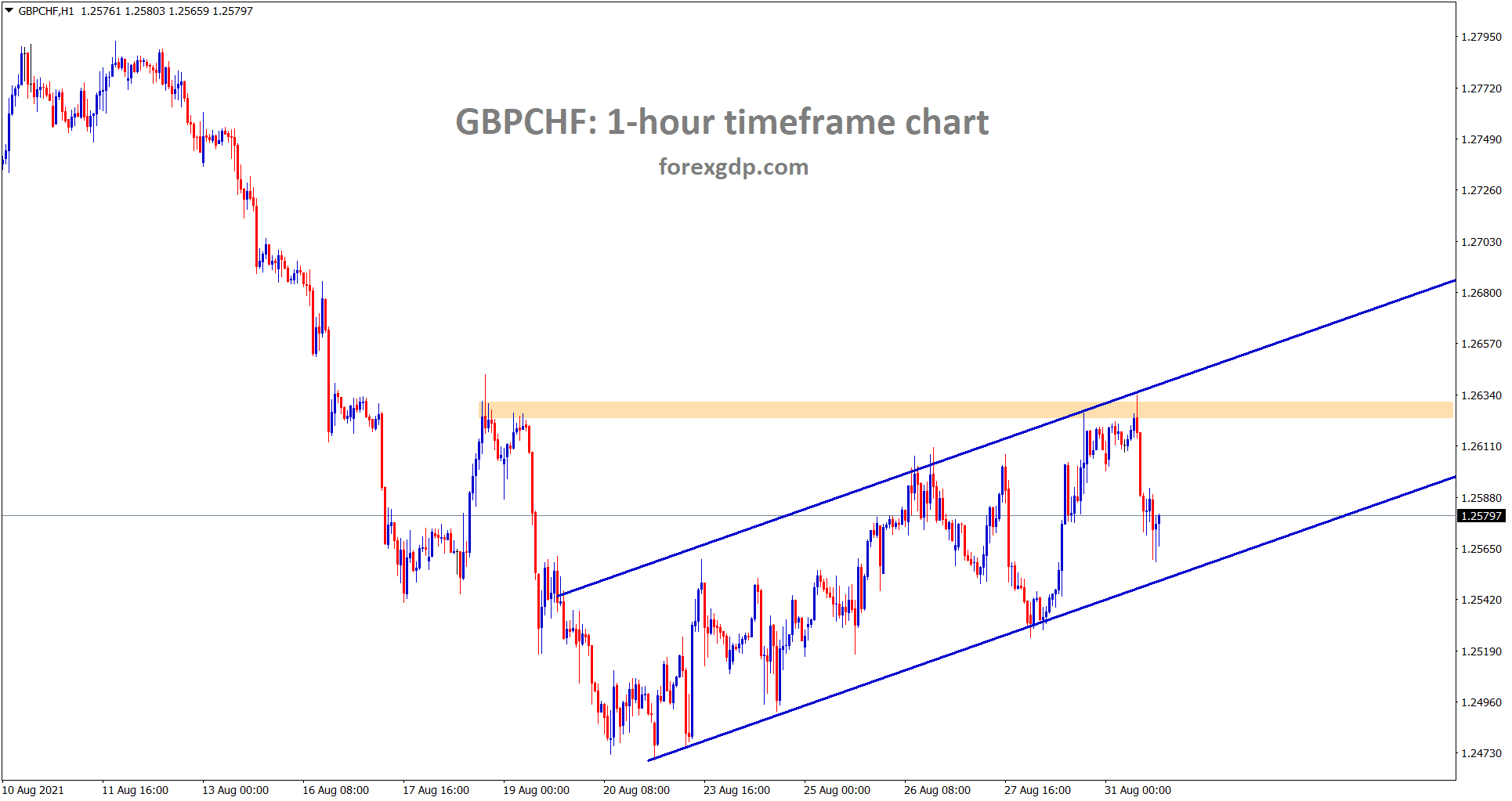 GBPCHF is moving in an Ascending channel in the hourly timeframe chart