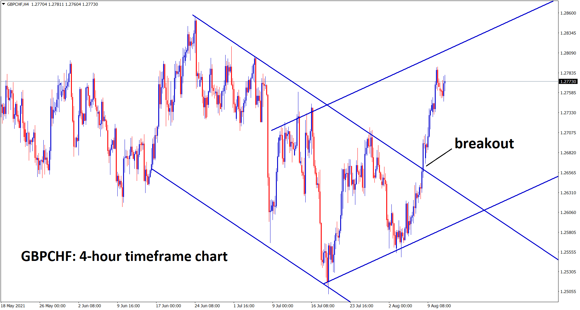 GBPCHF is moving in uptrend after breaking the descending channel