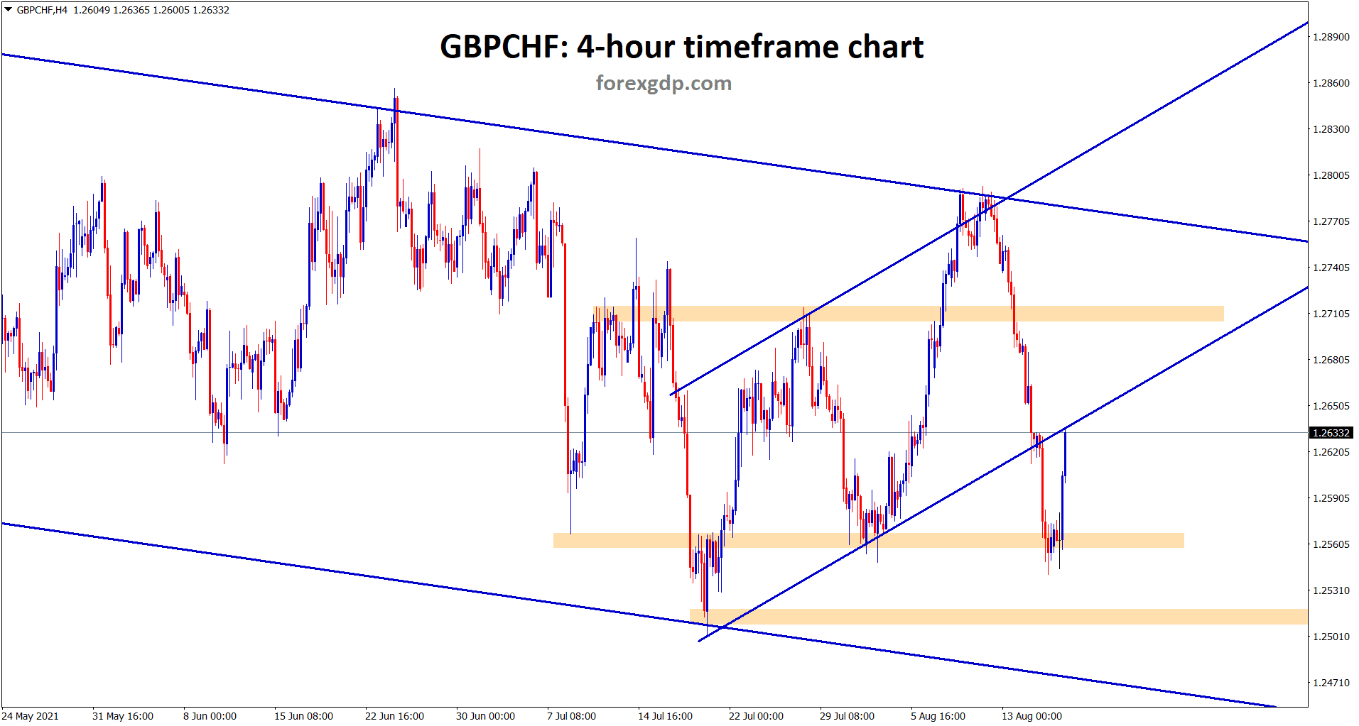 GBPCHF rebound from the support and retesting the previous broken ascending channel