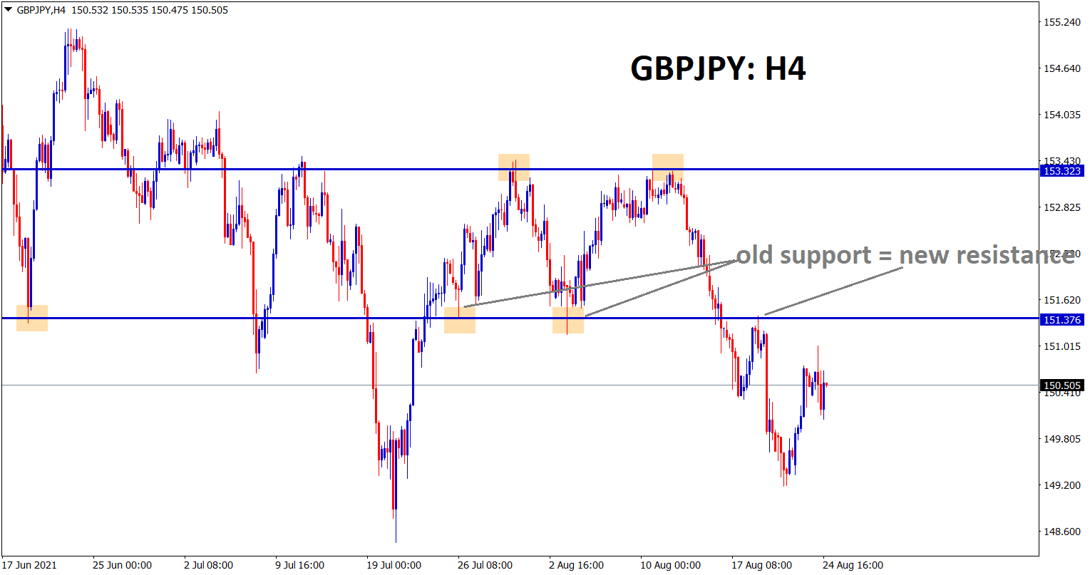 GBPJPY fallen down after retesting the previous support area which acting now as new resistance