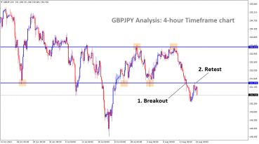 GBPJPY has breakout and retest scenario in the 4hr chart