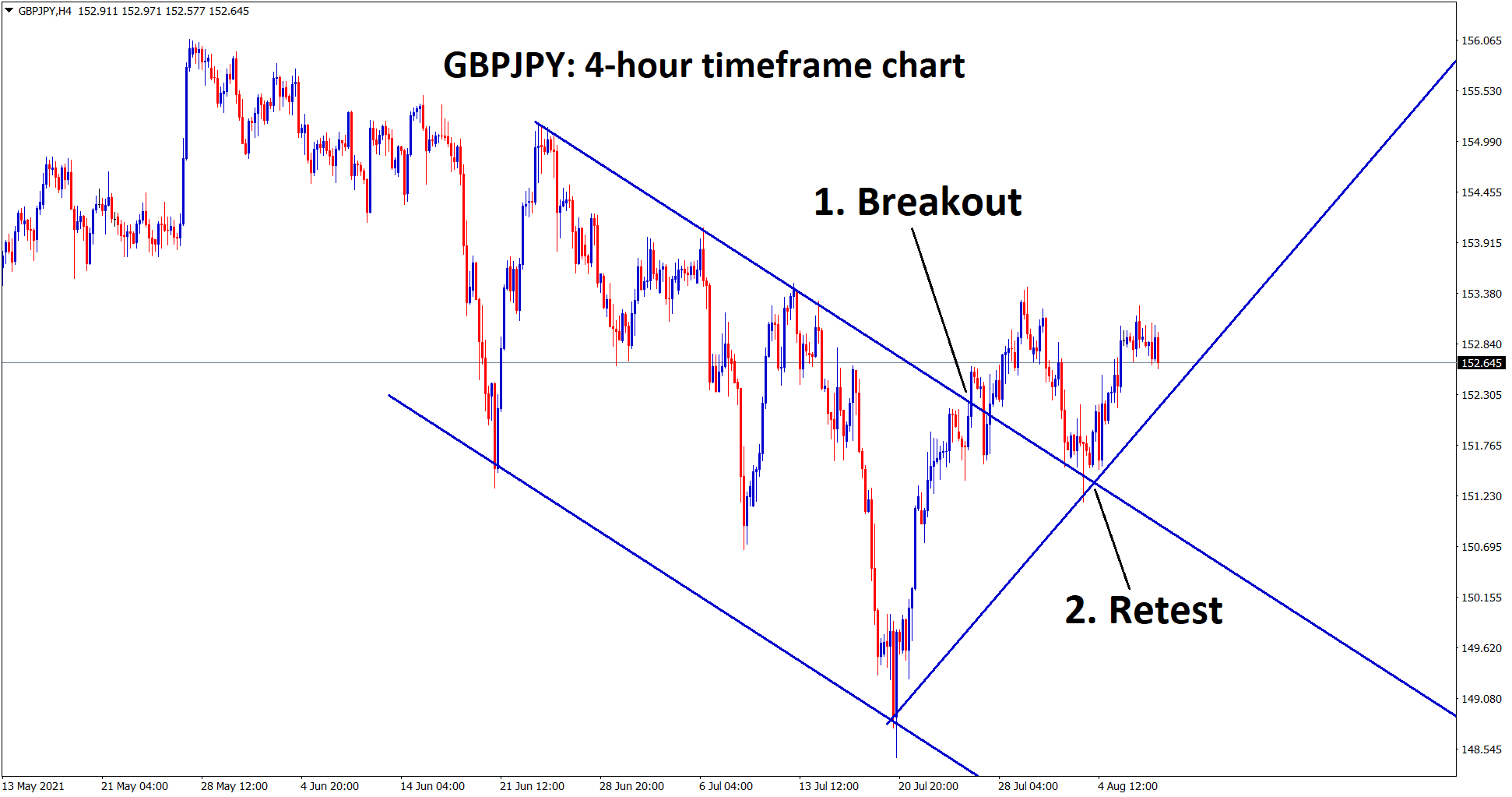 GBPJPY has broken the top of the descending channel retested the broken level and starts to range now.
