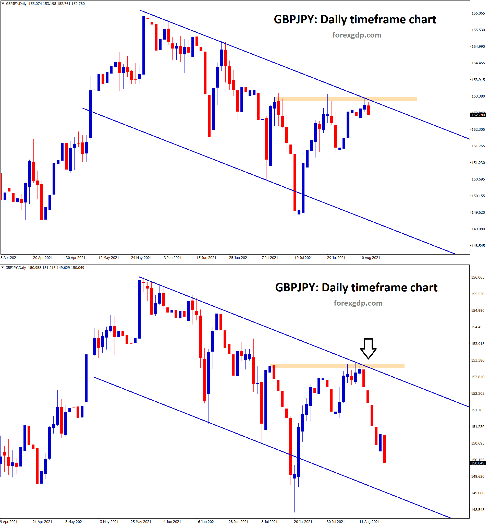 GBPJPY has fallen from the horizontal resistance and lower high zone of the descending