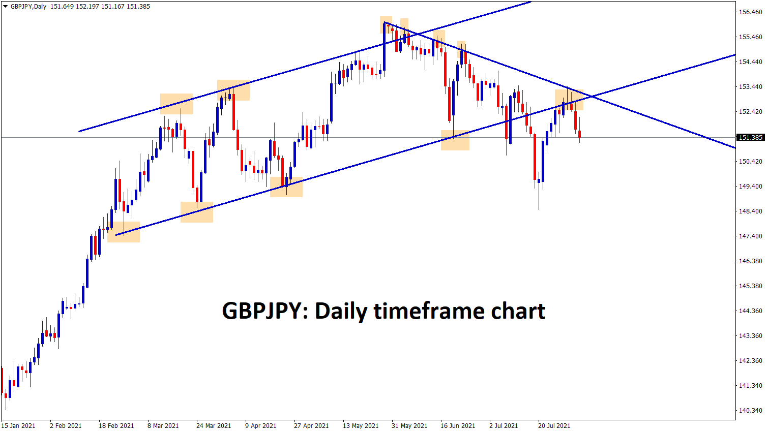 GBPJPY is falling after retesting the broken level and the lower high zone of the downtrend line