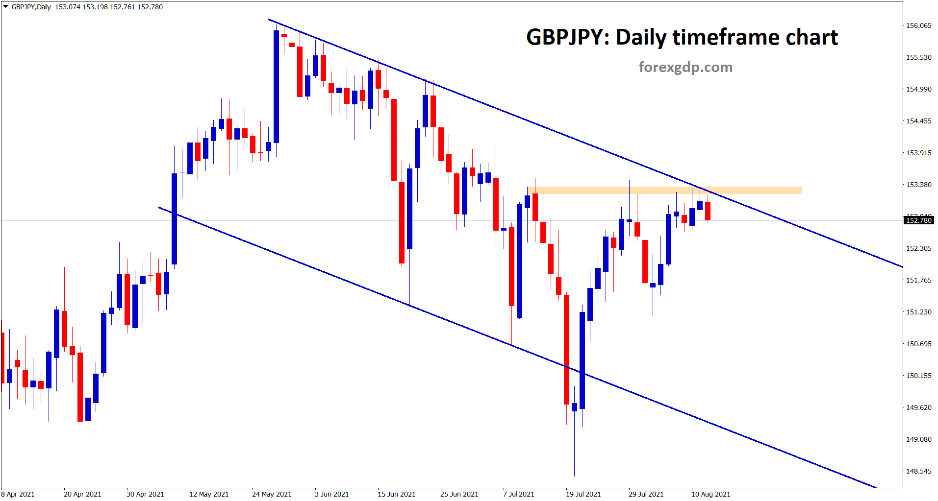 GBPJPY is falling down from the horizontal resistance and lower high zone of the descending downtrend channel in the daily timeframe