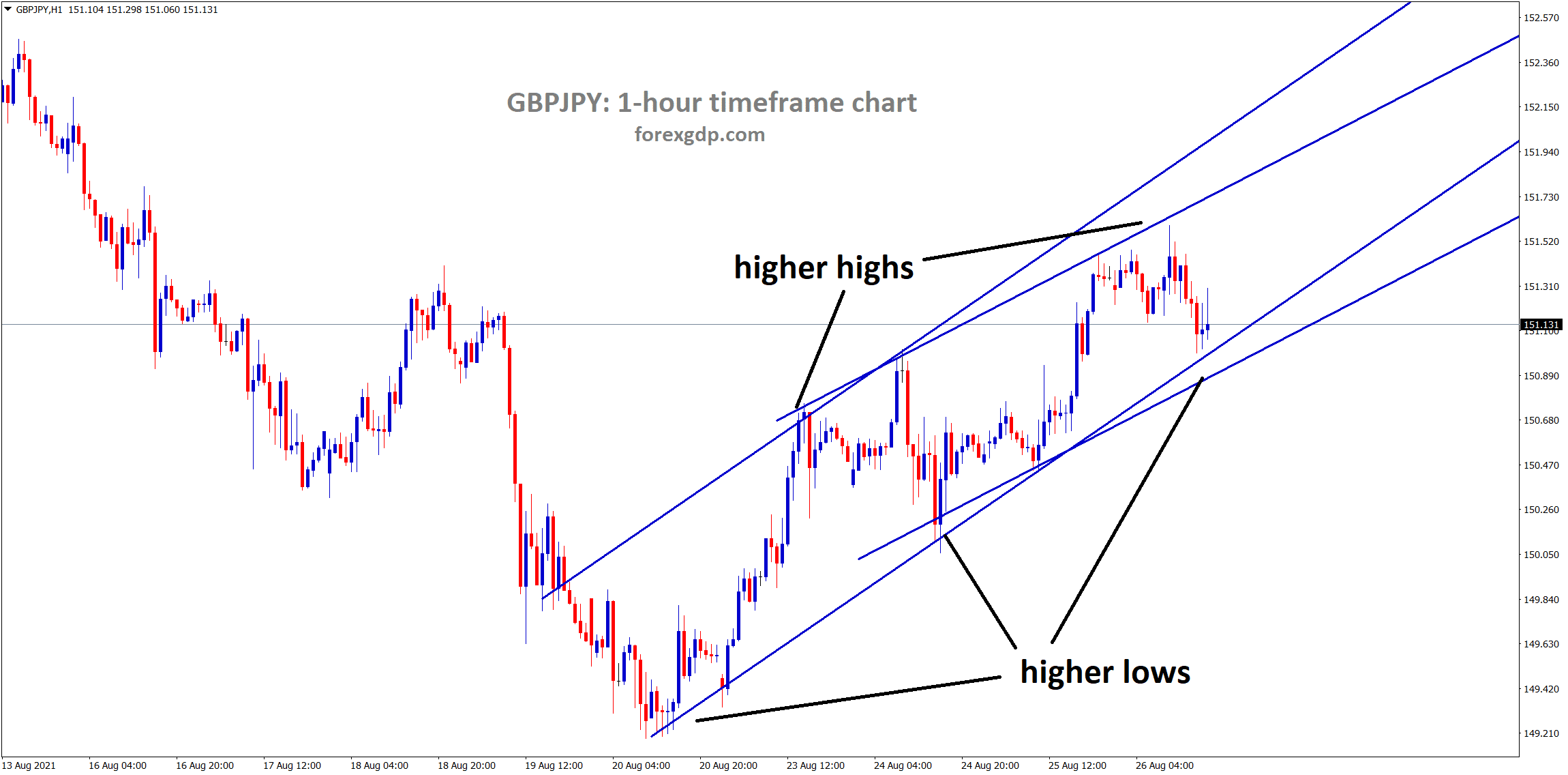 GBPJPY is moving in an uptrend line between the channel chart pattern