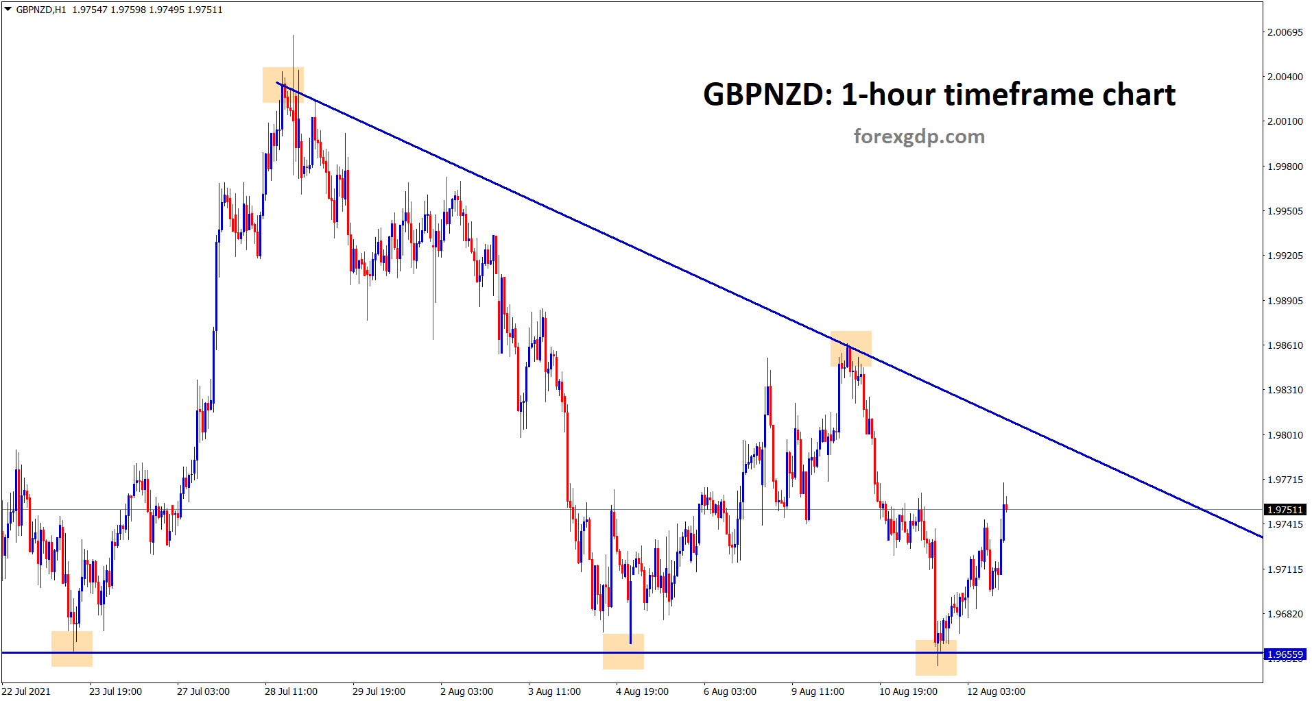 GBPNZD has formed a descending triangle pattern same as GBPAUD in the hourly chart