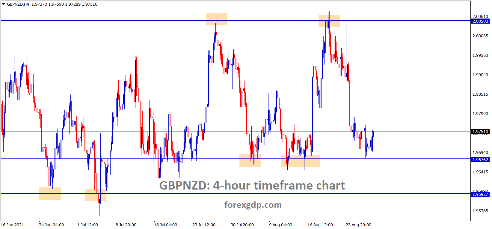 GBPNZD has rebounded a little bit after hitting the support area