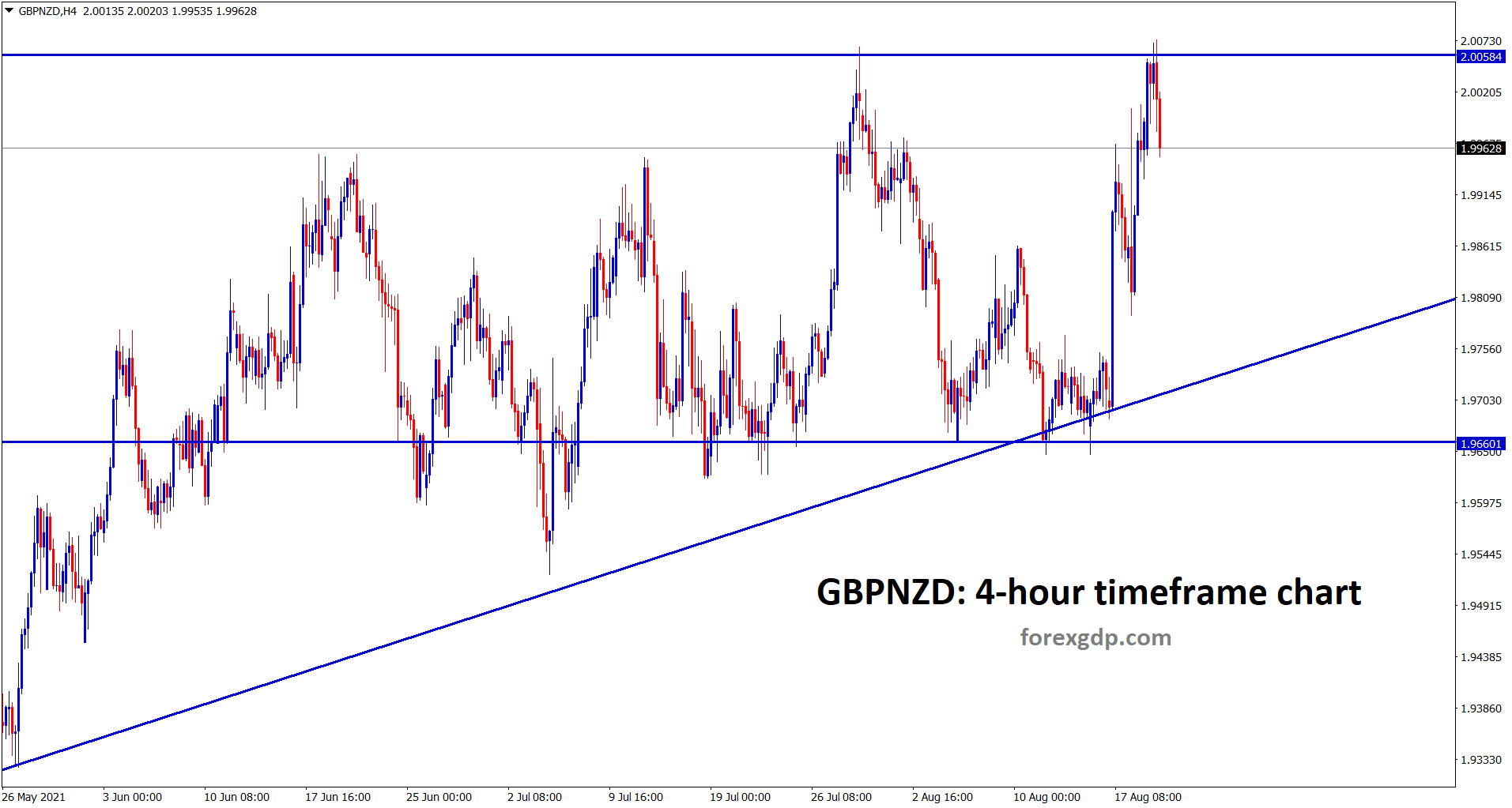 GBPNZD hits the resistance and making some correction now