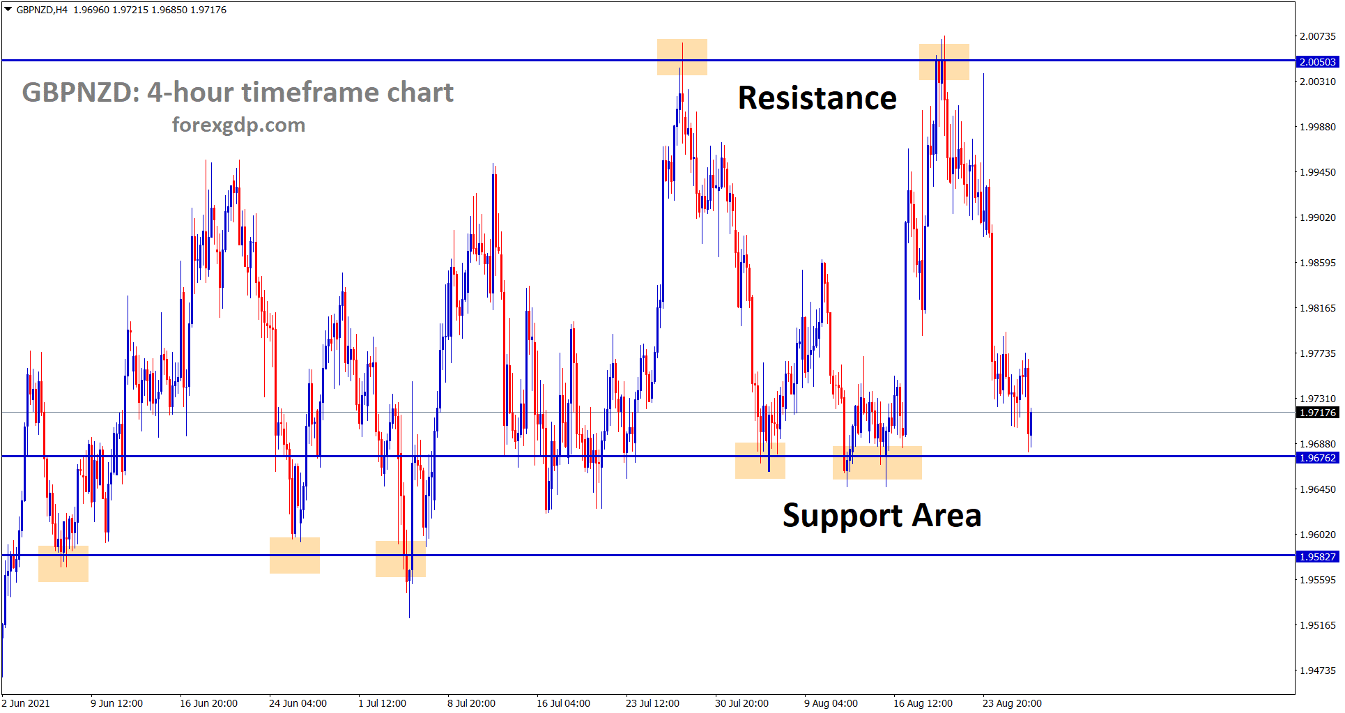 GBPNZD hits the support area again wait for reversal or breakout