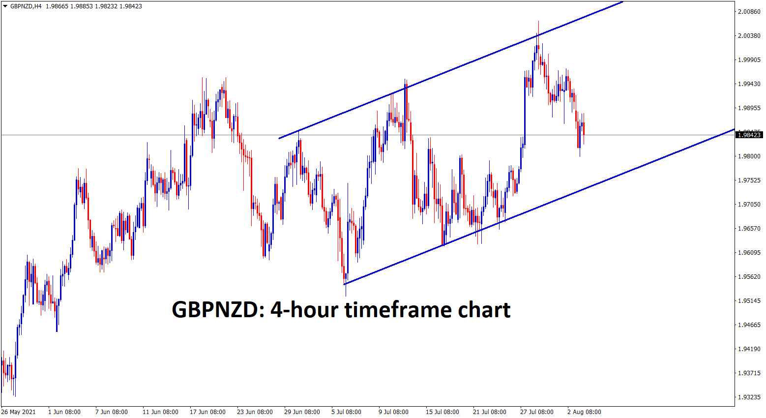 GBPNZD is moving between the ascending channel range