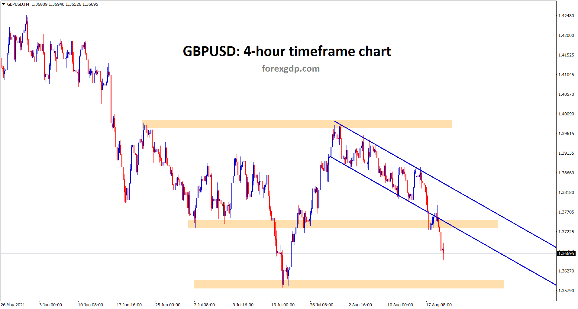 GBPUSD has broken the bottom of the descending channel and horizontal support