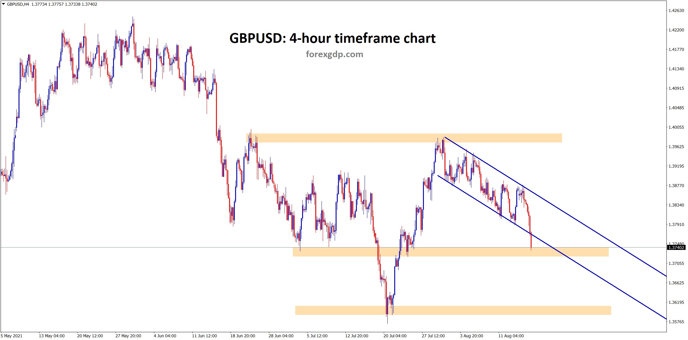 GBPUSD has brokne the minor descending channel and standing now near to the minor support if it breaks it will fall to the next support