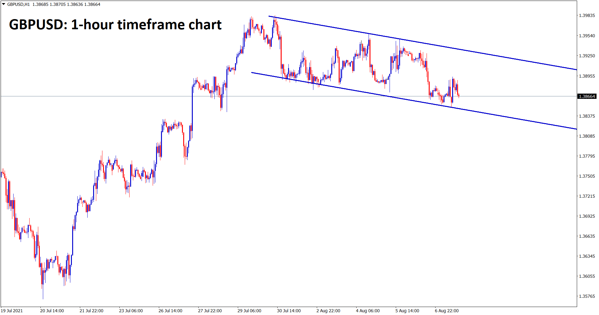 GBPUSD has formed a flag pattern in an uptrend in the 1 hour timeframe chart