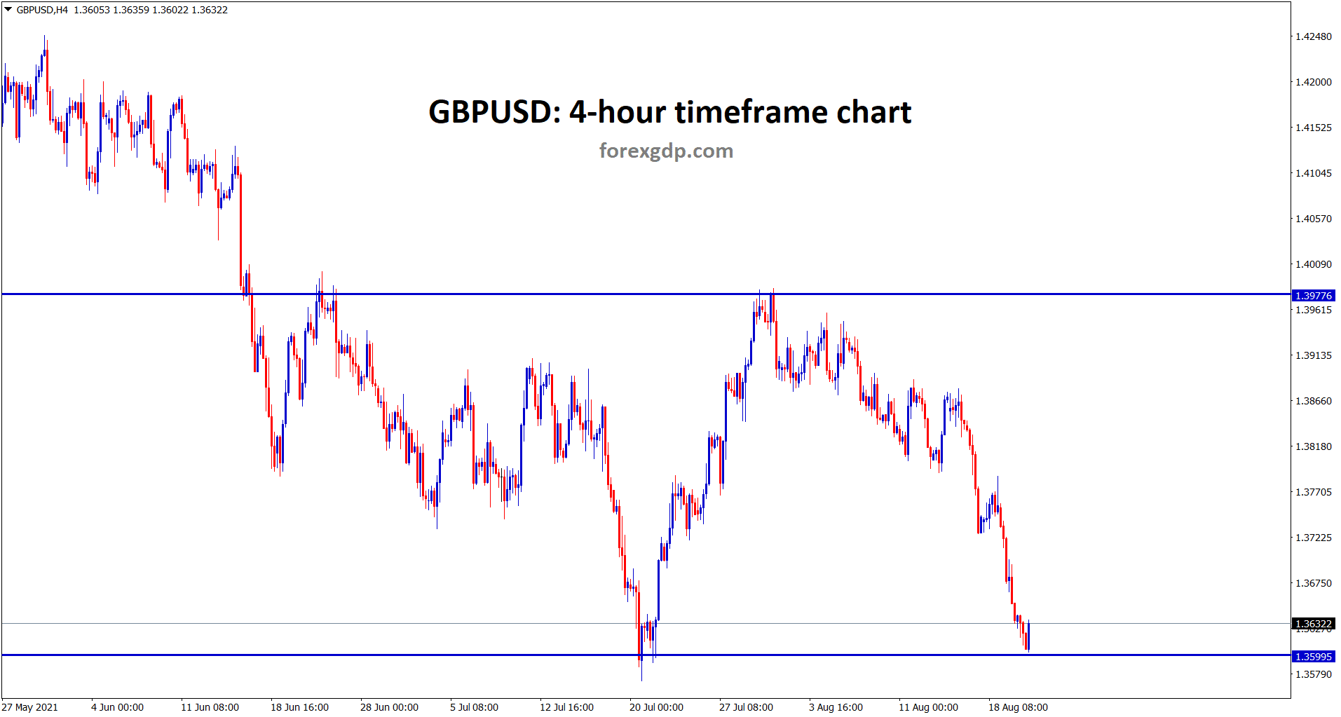 GBPUSD hits the support area wait for reversal or breakout