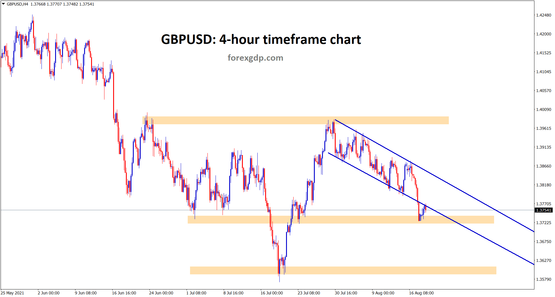GBPUSD is at the restest area of the descending channel line