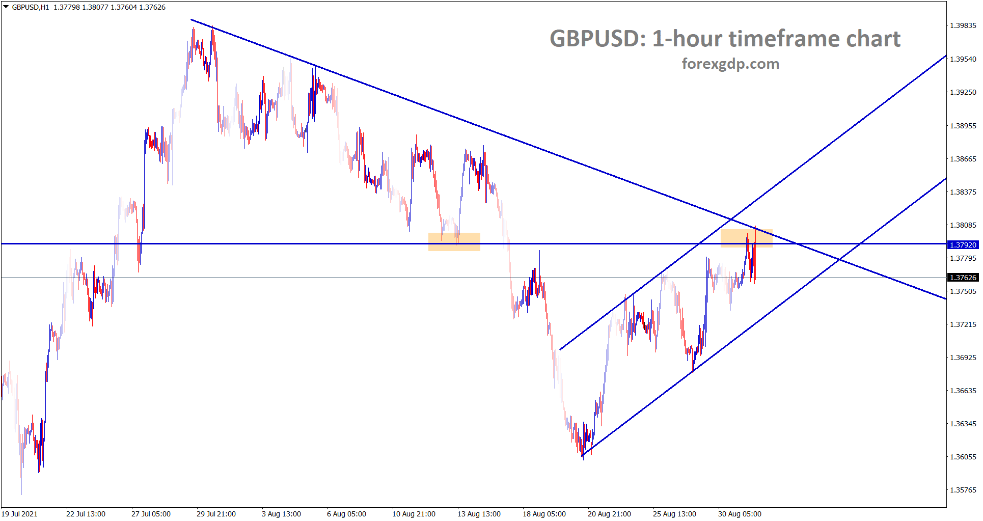 GBPUSD is falling from the previous support which act as a resistance now
