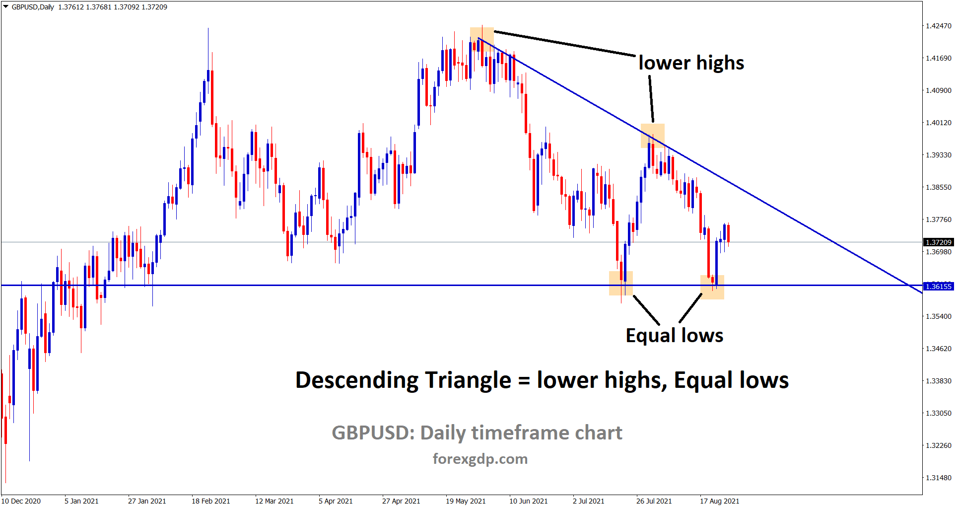 GBPUSD is moving between the descending Triangle pattern