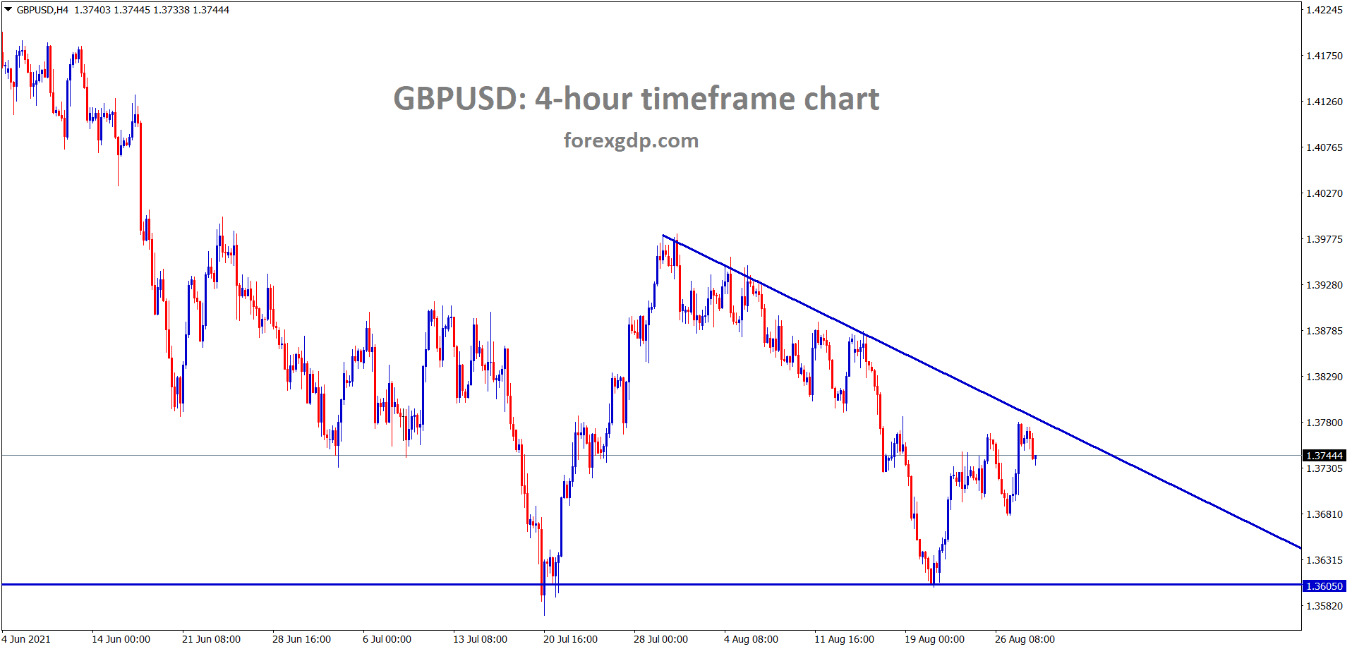 GBPUSD is moving between the descending channel range in the H4 chart wait for the breakout from this triangle pattern
