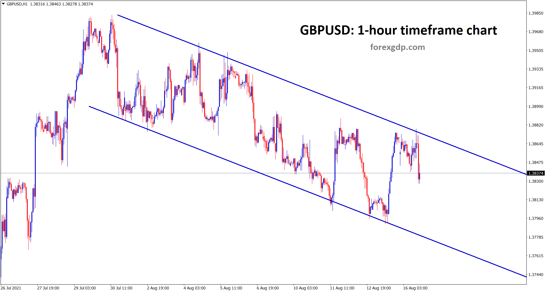 GBPUSD is moving in a descending channel range