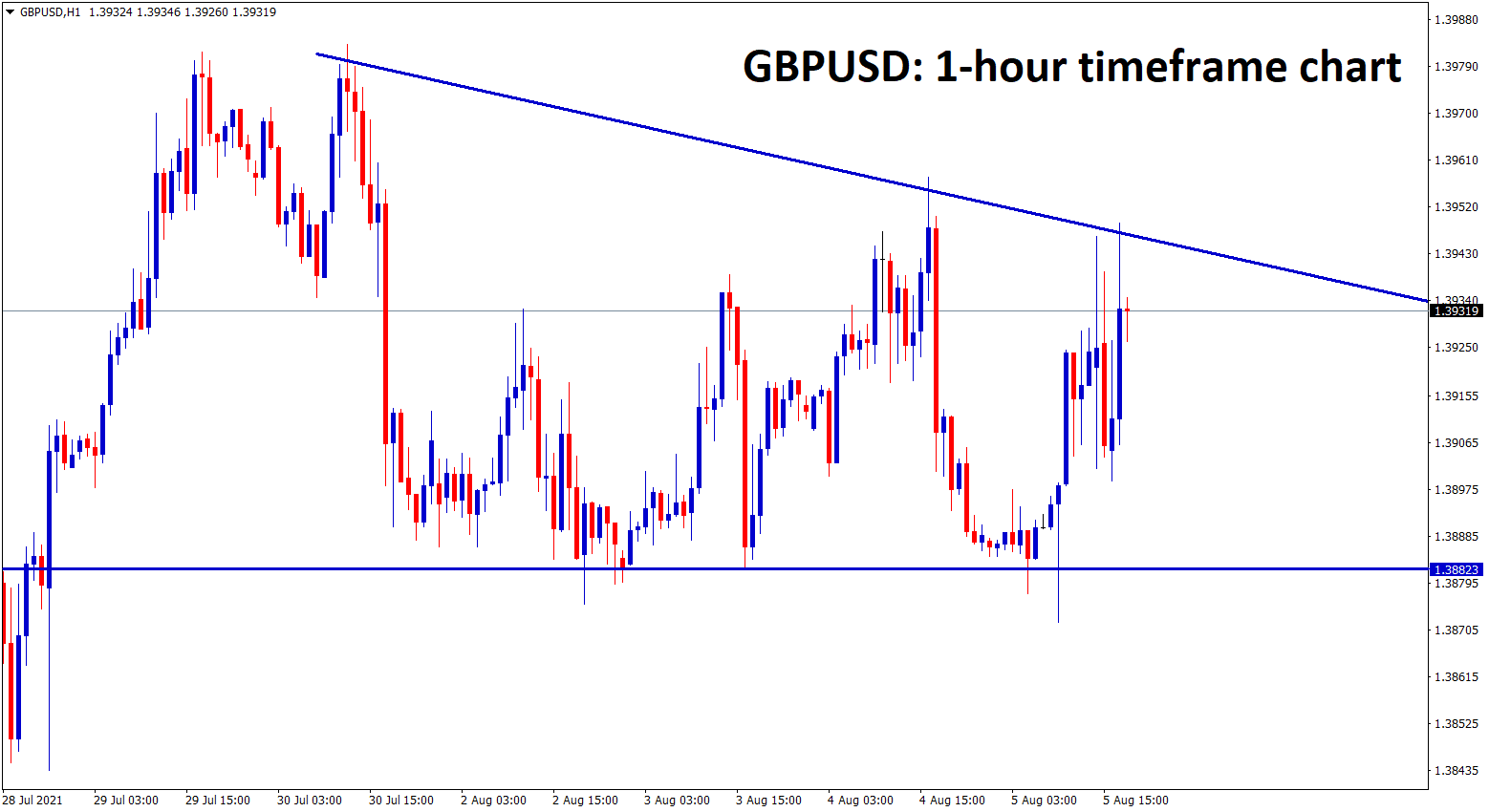 GBPUSD is moving in a descending triangle pattern