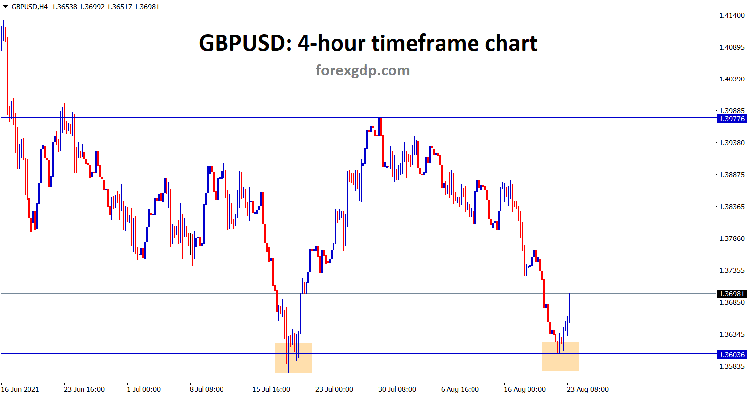 GBPUSD is rebounding from the support area it looks like double bottom