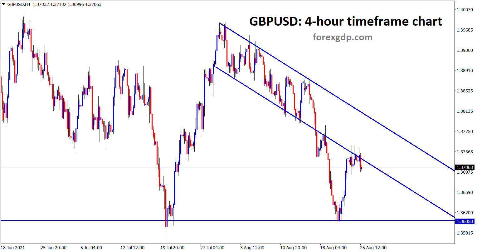 GBPUSD is retesting the broken channel again after rebounding from the support area.