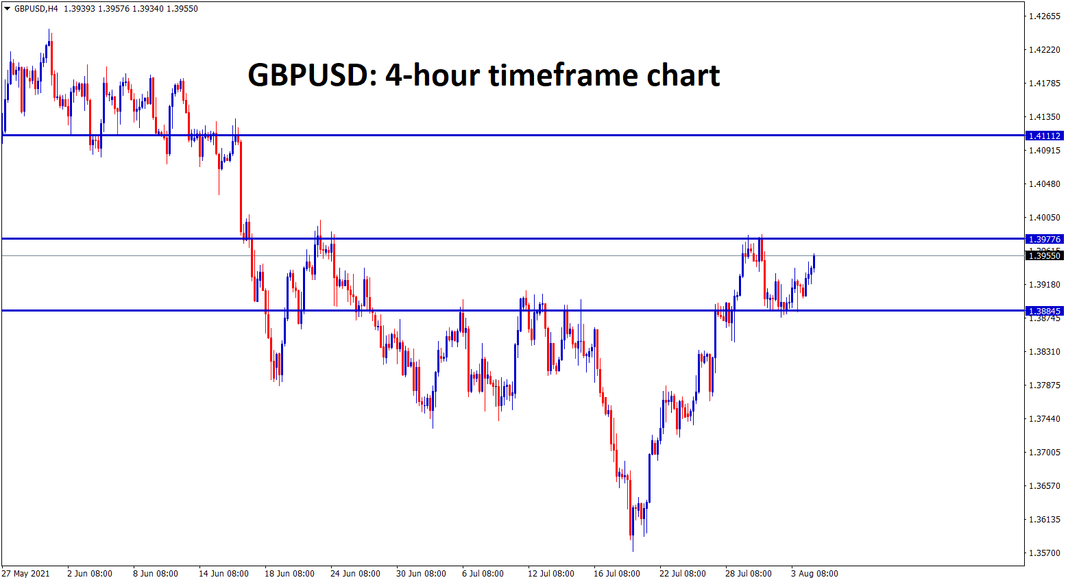GBPUSD is rising up again to the recent high