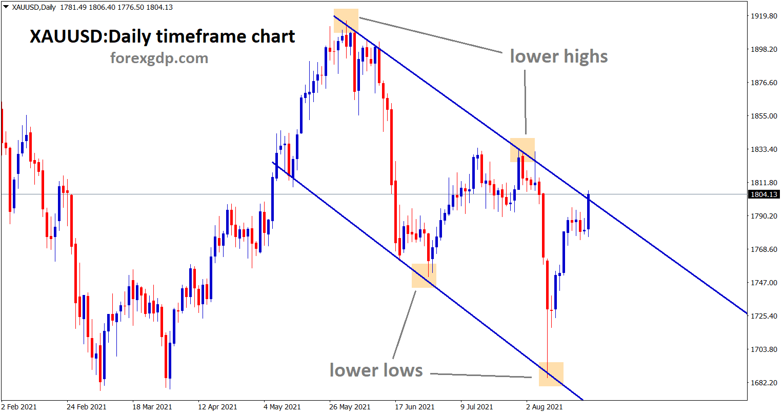 Gold XAUUSD hits lower high area of the descending channel wait for the confirmation of reversal or strong breakout.