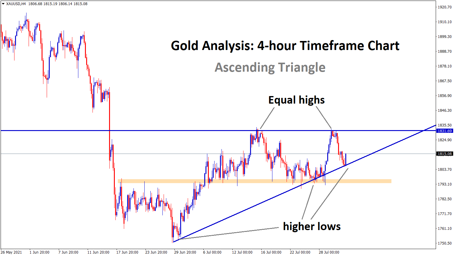 Gold bounces back exactly from the higher low of an Ascending Triangle pattern