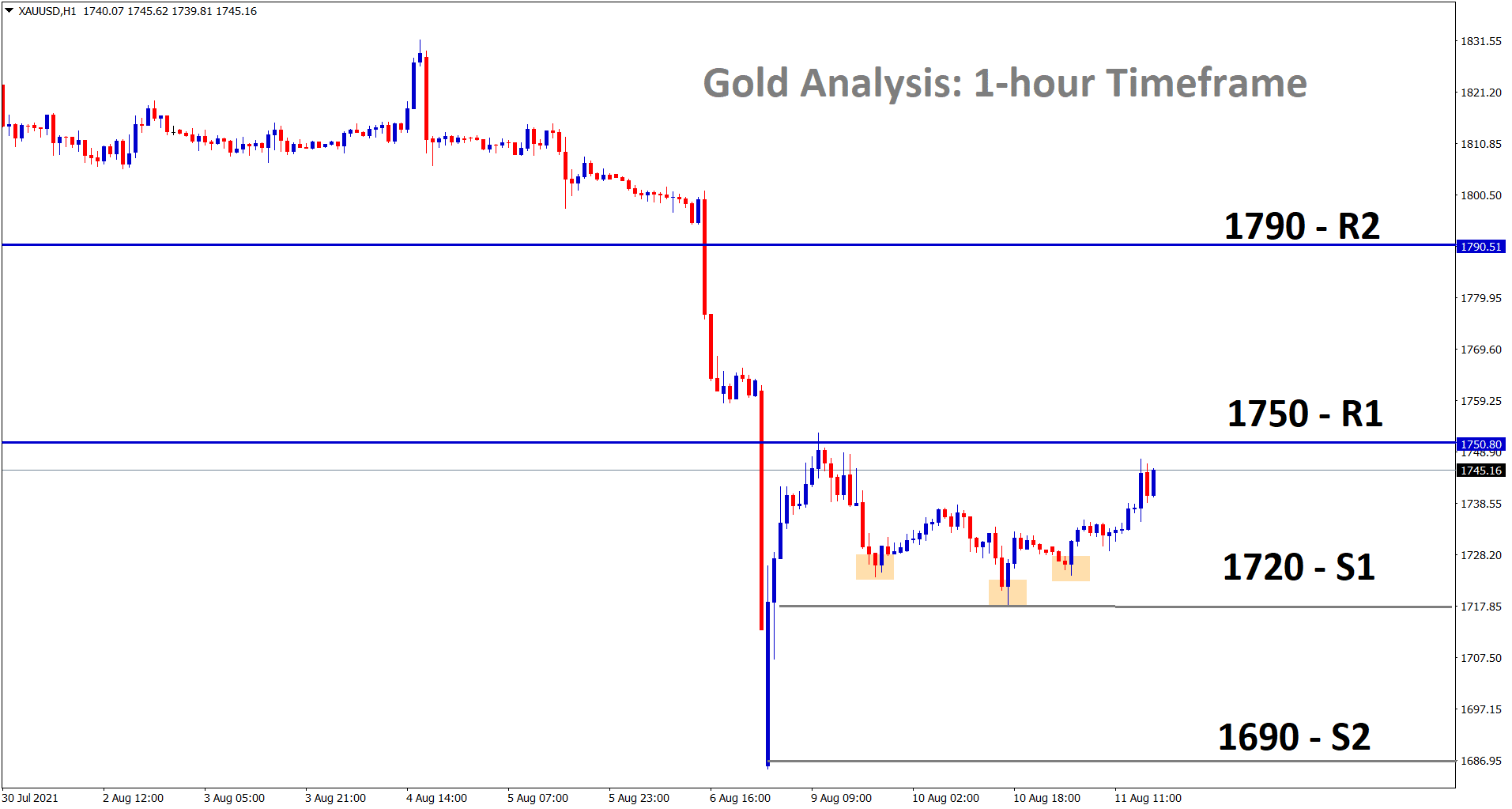 Gold has formed the minor inverse head and shoulder pattern in the 1 hour timeframe market is going to reach the resistance 1750