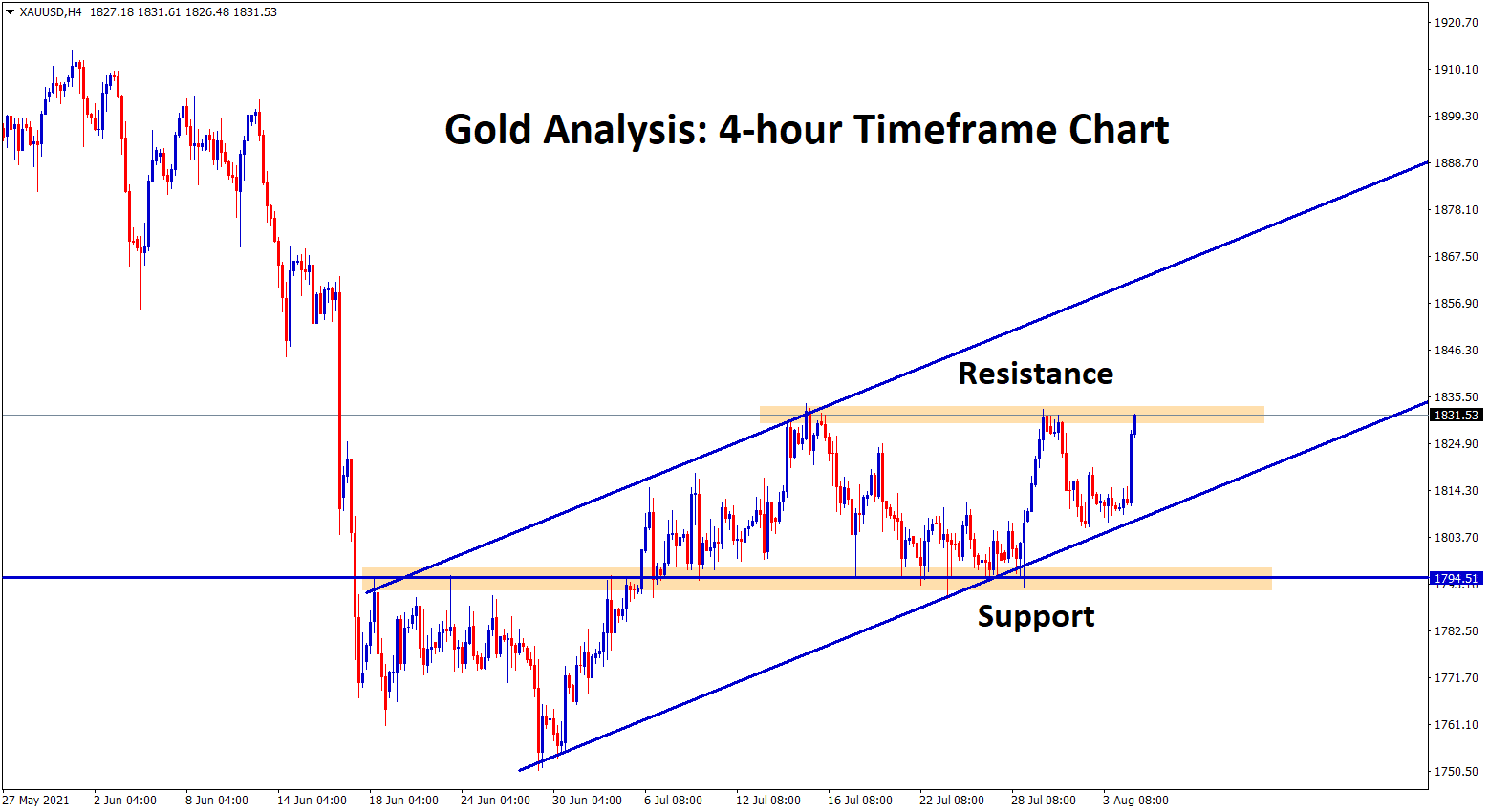 Gold has reached the horizontal resistance again from the support and higher low level of uptrend line