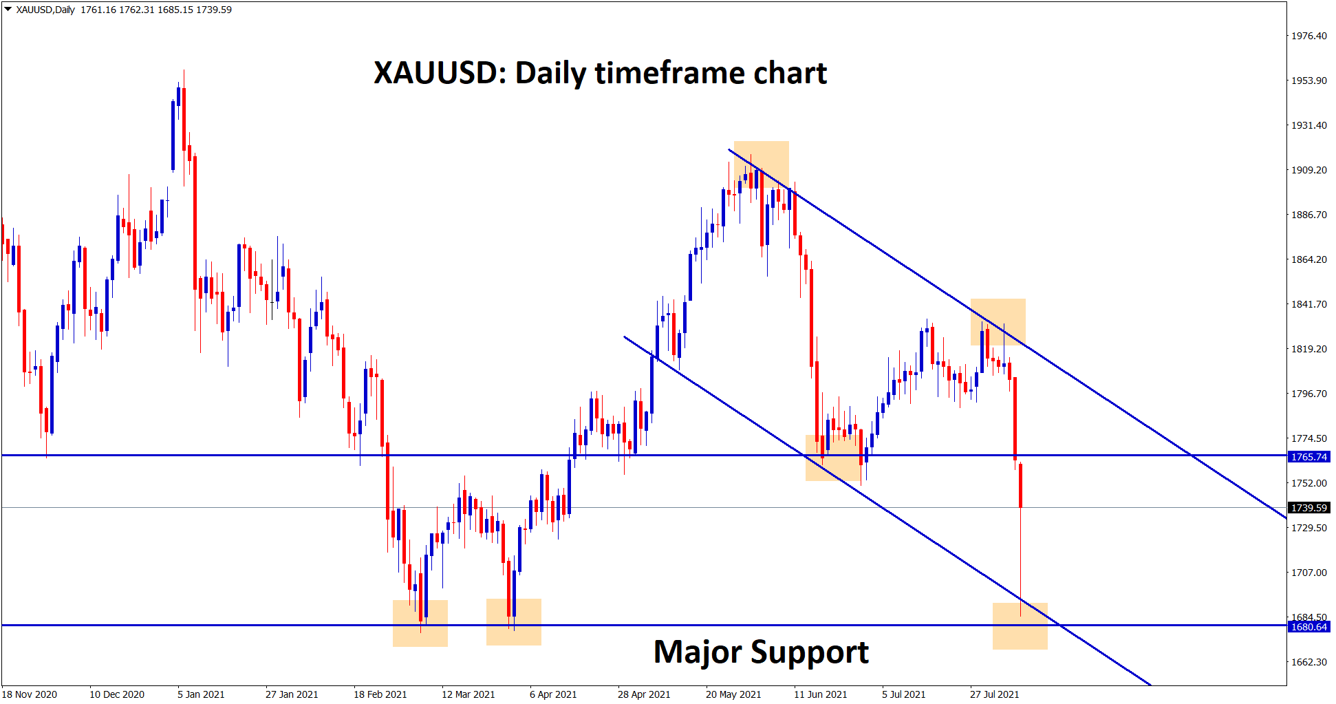 Gold has retested the support zone 1690 range today Monday after market opening