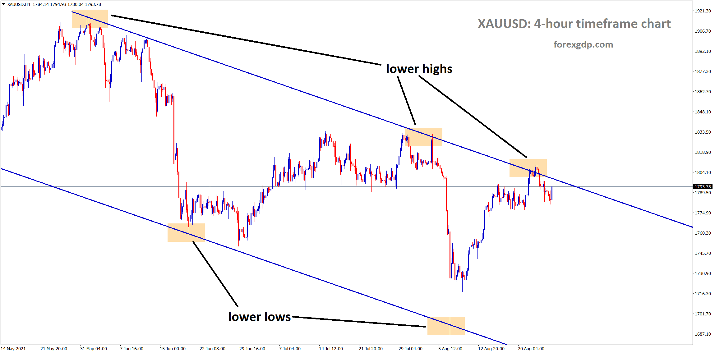 Gold is consolidating now at the lower high area of the descending channel