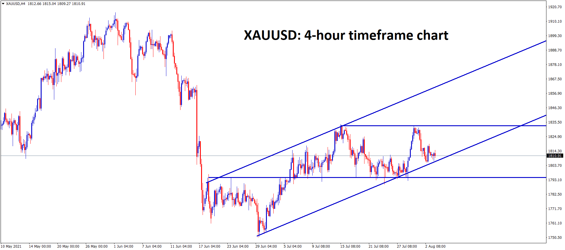 Gold is moving in an Uptrend line and the support and resistance areas
