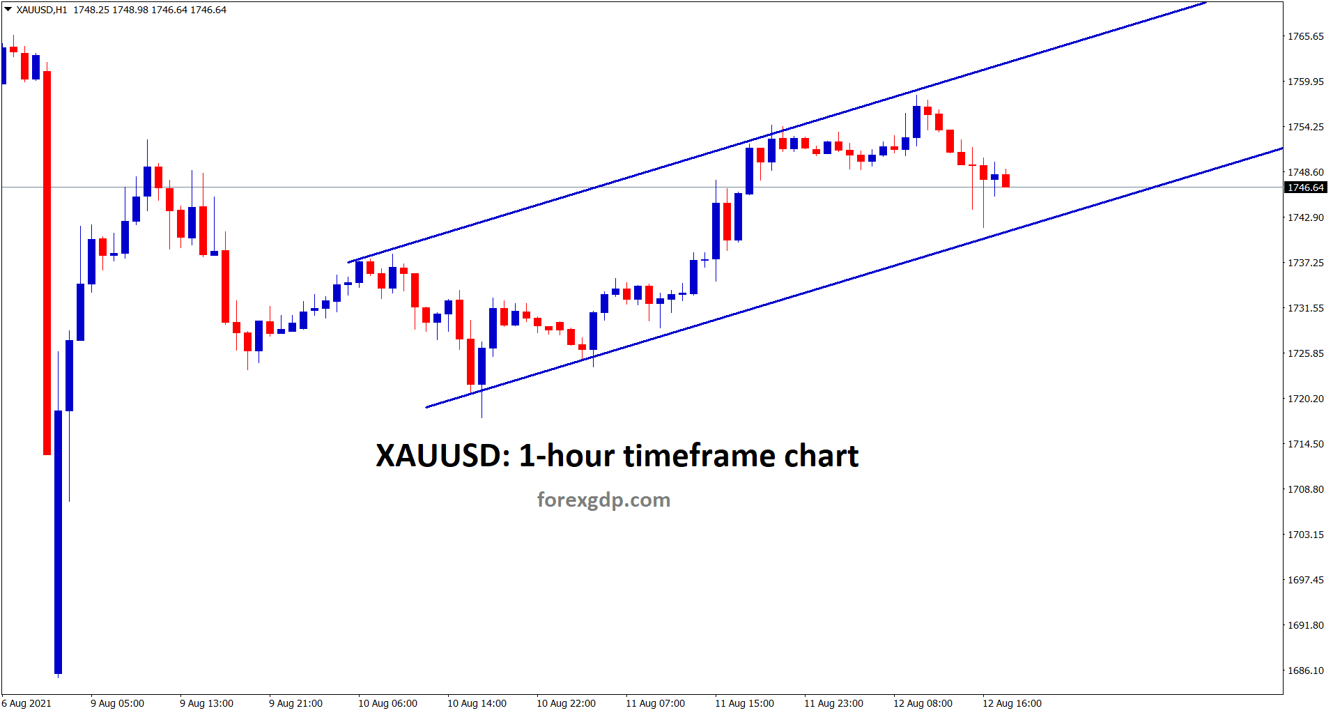 Gold is moving in an uptrend range slowly and it has filled the gap down movement by full retracement.