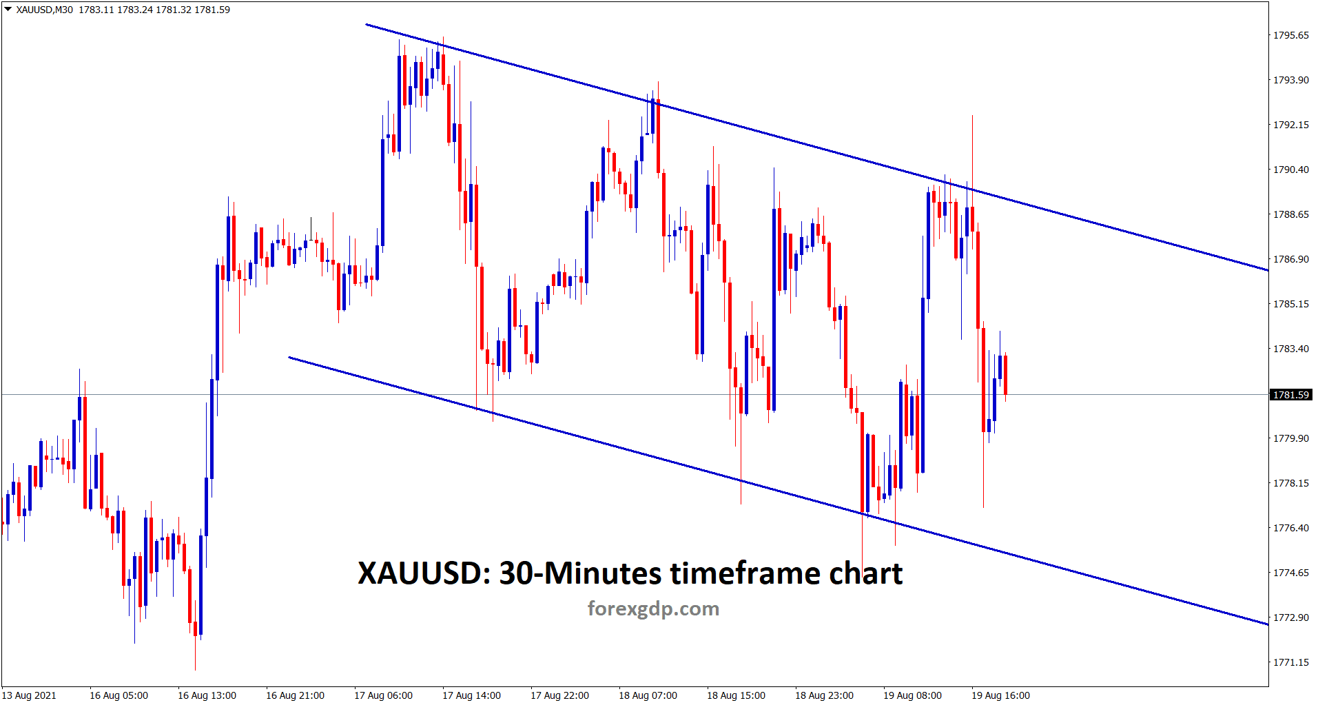 Gold is moving up and down between the channel range wait for the confirmation of breakout from this channel